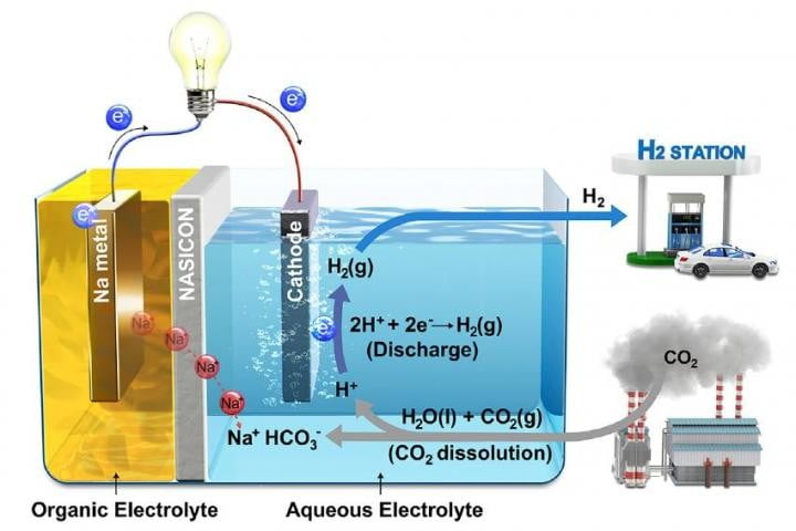Water-based fuel cell converts carbon emissions to electricity