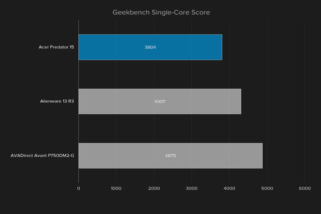 acer predator 15 review geekbench single score