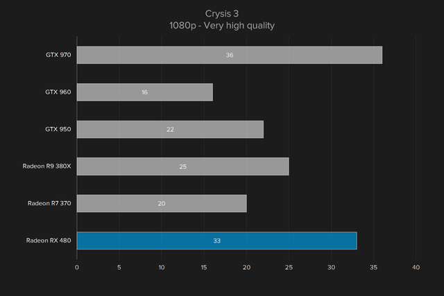 amd radeon rx 480 review crysis 1080