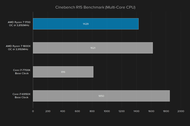 amd ryzen 7 1700 review cinebench r15 overclocked