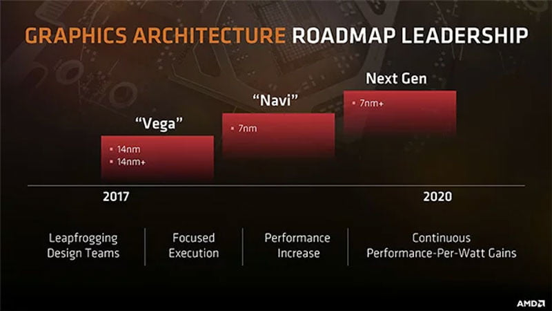amd 7nm navi lab test rumor amdgraphicsroadmap