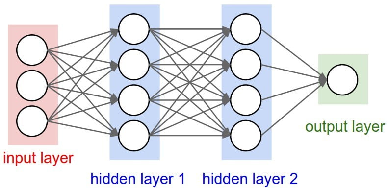 what is an artificial neural network here s everything you need to