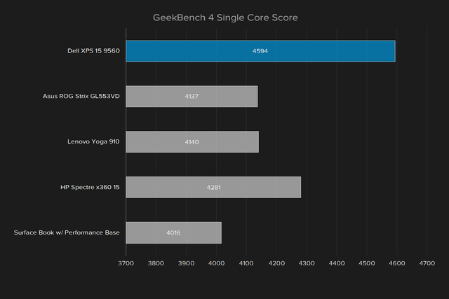 dell xps 15 9560 review geekbench 4 single core score