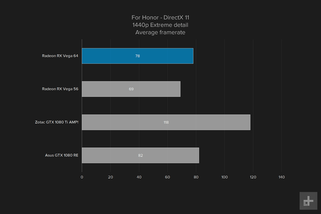 amd vega 64 gpu review graph for honnor 1440p extreme