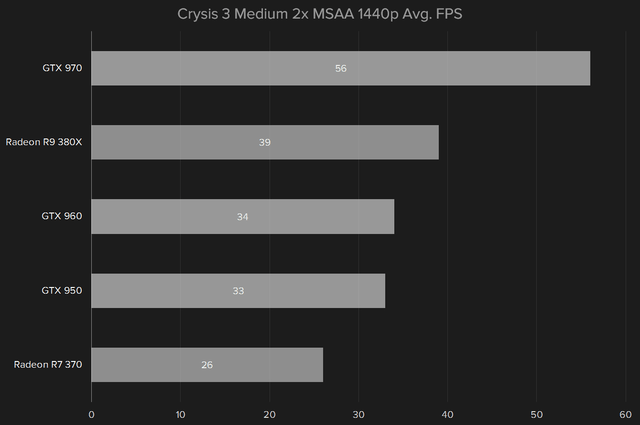 amd radeon r9 380x review crysis 3 1440p medium