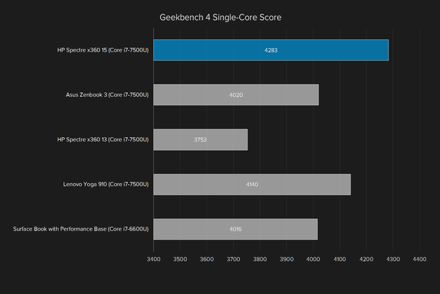 hp spectre x360 15 review geekbench single core score