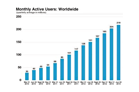 Facebook ipo monthly active users