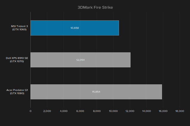 msi trident 3 review 3dmark fire strike