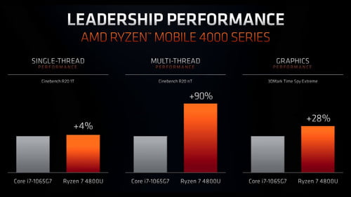 Everything Amd Announced At Ces 2020 Ryzen Radeon And More Digital Trends