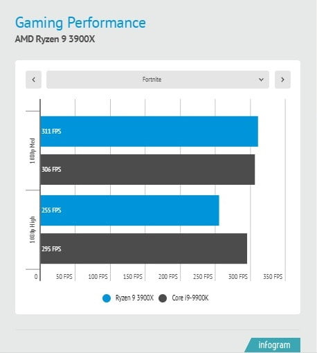 Estadisticas de AMD Ryzen 9 3900X vs. Intel Core i9-9900K