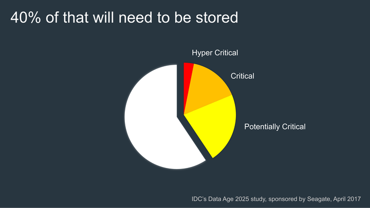 Graph showing how much data will need to be stored