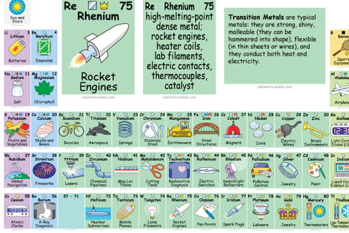 This Awesome Periodic Table Shows How We Use The Elements Digital