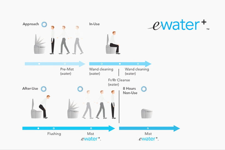 the modern toilet in our homes and businesses have evolved ewater featured toto