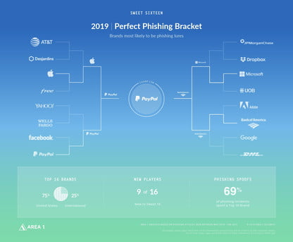 Report Finds PayPal Largest Target for Phishing Attempts