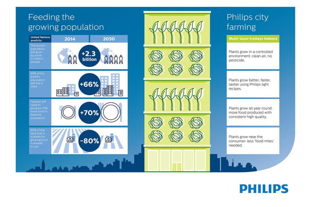 Philips GrowWise