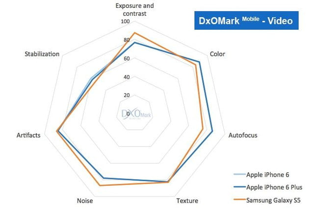 iphone 6 plus camera wipes floor competition says dxomark vs s5 video