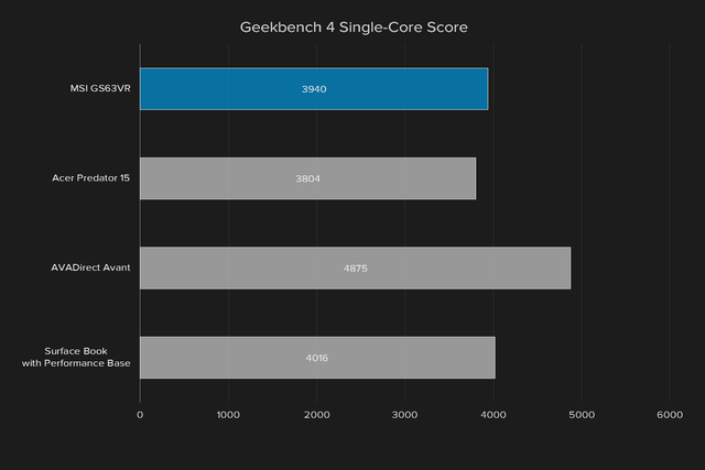 msi gs63vr 6rf stealth pro review geekbench 4 single core score