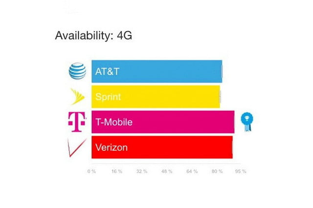 verizon and att show decline in 4g speeds opensignal availability  1 2