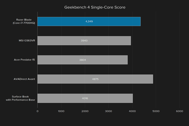razer blade review 2017 geekbench 4 single core score