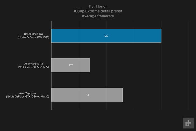 Razer Blade Pro gaming graph 1080p For Honor extreme