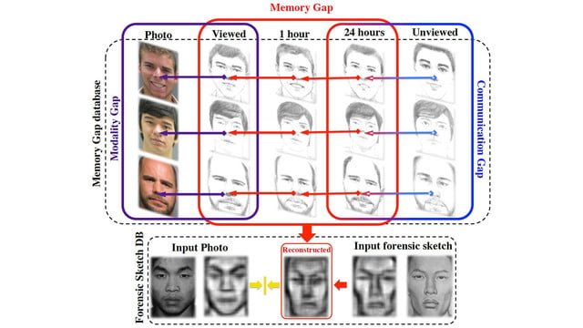 online shopping by sketch deep learning sketchx research lab cvpr3
